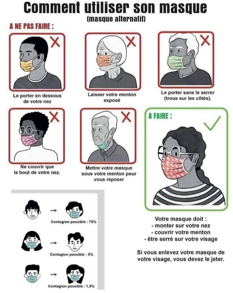 Covid-19 Bien mettre un masque